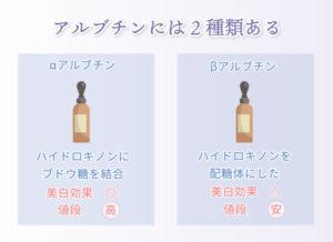 アルブチンには2種類ある αアルブチンは、 ハイドロキノンにブドウ糖を結合したもの。 美白効果◎ 値段は高い βアルブチンは、ハイドロキノンを配糖体にしたもの。 美白効果△ 値段は安い