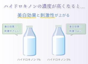 ハイドロキノンの濃度が高くなると… 美白効果と刺激性が上がる。 ハイドロキノン1%は美白効果△ 刺激やさしい ハイドロキノン5%は 美白効果◎ 刺激つよい
