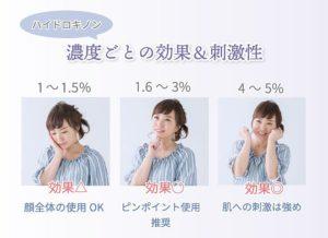 濃度ごとの刺激性・効果 1~1.5% 効果△ 顔全体の使用OK 1.6~3% 効果○ ピンポイント使用推奨 4~5% 効果◎ 肌への刺激は強め