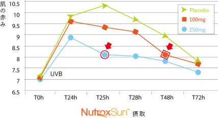 ニュートロックスサン摂取による肌の赤みの変化