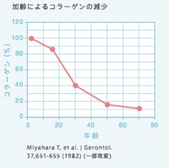 加齢によるコラーゲンの変化