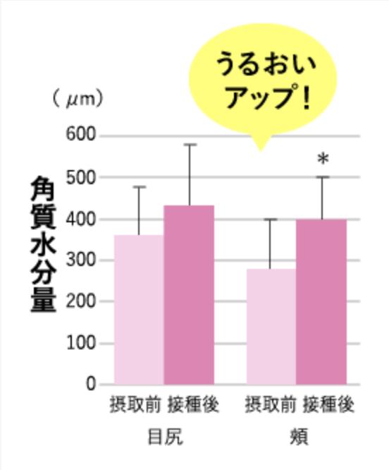 コラーゲン摂取による肌の潤いの変化