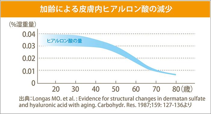 体内のヒアルロン酸は年齢とともに現象していく