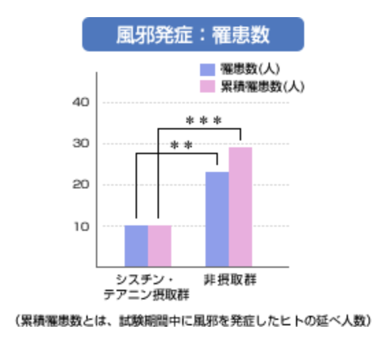 アミノ酸摂取による風邪の症状抑制のグラフ