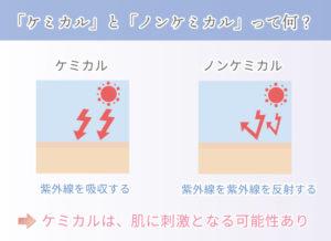 「ケミカル」と「ノンケミカル」って何? ケミカル 紫外線を吸収する ノンケミカル 紫外線を紫外線を反射する ケミカルは、肌に刺激となる可能性あり