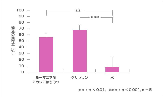 はちみつの水分保持率のグラフ