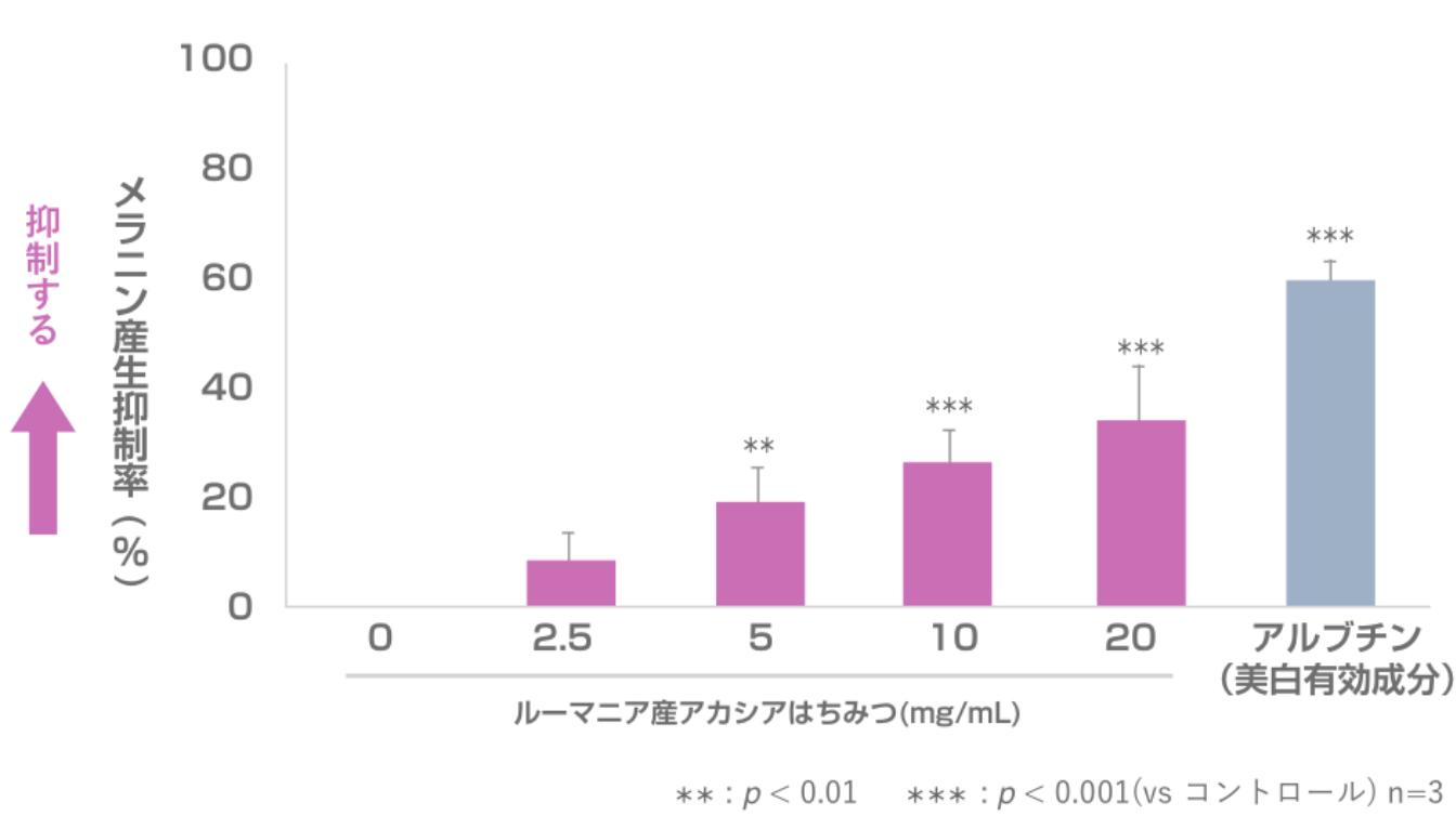ハチミツのメラニンの生成抑制のグラフ