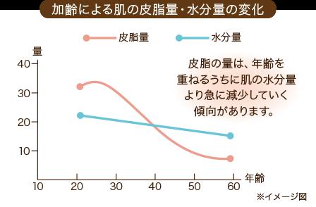 加齢による肌の水分量の変化